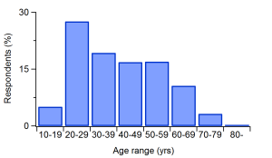 A histogram showing the distribution of ages for all respondents.