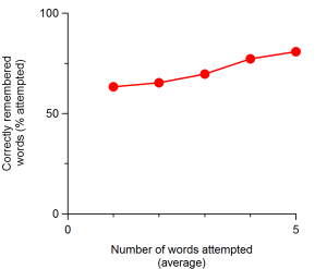 The proportion of answers that were correct rose with the number of attempted words.