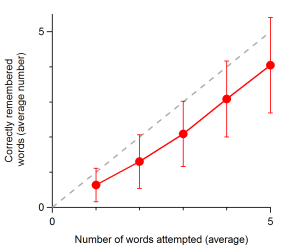 The number of correctly remembered words as a function of the number of words attempted. The bars show the standard deviation for each group.