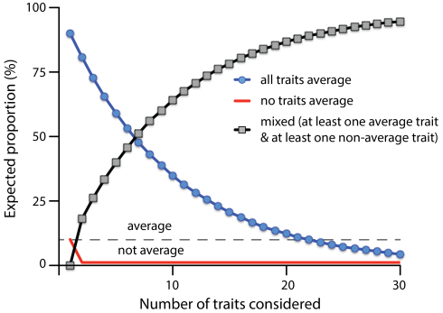 This shows the expected proportion (y-axis) that are average on all traits (blue line with circles) or on no traits (red line) as a function of the number of traits considered (x-axis). As the number of traits considered increases, the proportion of those with a mix of average and non-average traits grows so that it is greater than the all average group by 7 traits (the point where the black and blue lines cross).