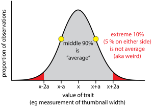 This depicts a normal distribution. Note that normal distributions peak well below 100%. In other words the greatest proportion of observations will have the mean value of x but that proportion will be in the range of 15-35%. Here we have given a generous definition to average as the middle 90% of the distribution (gray region). Only the extreme 5% on the low and high sides (red areas) are not average by this definition.
